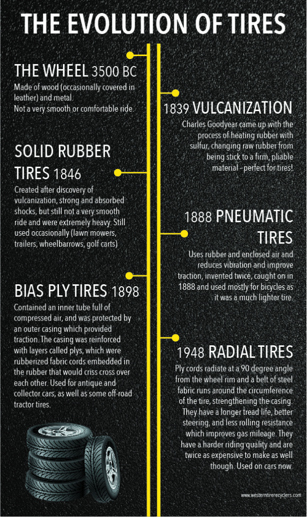 The Evolution of Tires